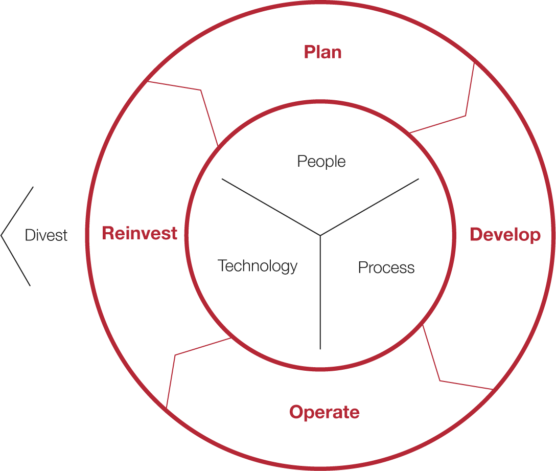 Fixed Asset Lifecycle Diagram